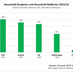 Household Burglaries and Household Robberies 2015/16